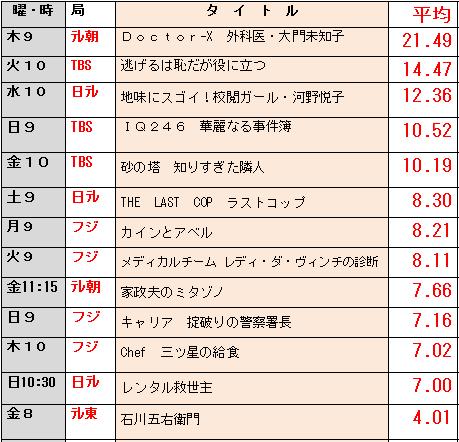 率 ドラマ ランキング クール 視聴 今